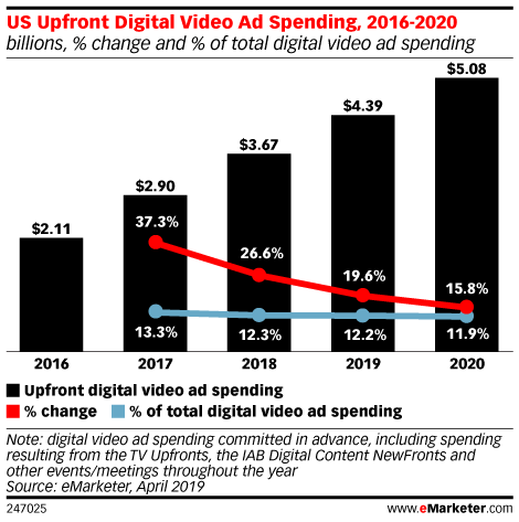 US Upfront Digital Video Ad Spending, 2016-2020 (billions, % change and % of total digital video ad spending)