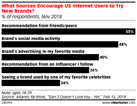 What Sources Encourage US Internet Users to Try New Brands? (% of respondents, Nov 2018)