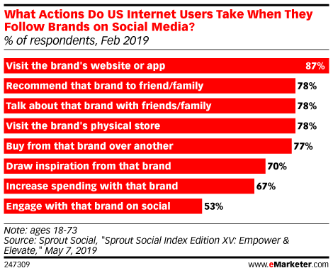 What Actions Do US Internet Users Take When They Follow Brands on Social Media? (% of respondents, Feb 2019)