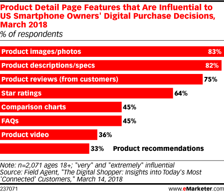 Product Detail Page Features that Are Influential to US Smartphone Owners' Digital Purchase Decisions, March 2018 (% of respondents)
