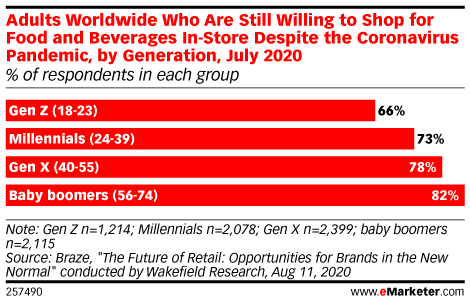 Adults Worldwide Who Are Still Willing to Shop for Food and Beverages In-Store Despite the Coronavirus Pandemic, by Generation, July 2020 (% of respondents in each group)