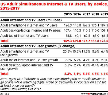 US Adult Simultaneous Internet & TV Users, by Device, 2015-2019