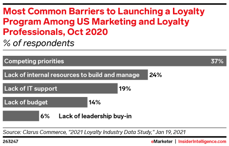 Most Common Barriers to Launching a Loyalty Program Among US Marketing and Loyalty Professionals, Oct 2020 (% of respondents)