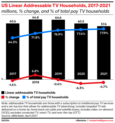 US Linear Addressable TV Households, 2017-2021 (millions, % change, and % of total pay TV households)