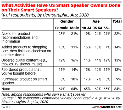 What Activities Have US Smart Speaker Owners Done on Their Smart Speakers? (% of respondents, by demographic, Aug 2020)