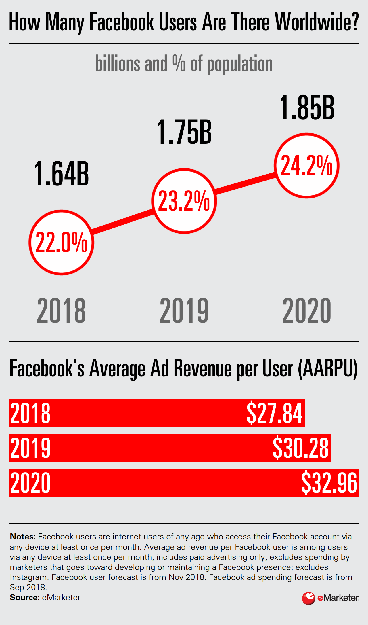 Facebook's 2018 Year in Review - eMarketer Trends, Forecasts