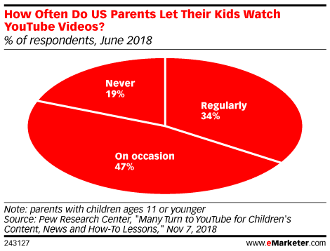 How Often Do US Parents Let Their Kids Watch YouTube Videos? (% of respondents, June 2018)