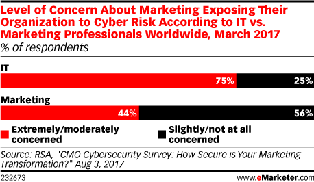 Level of Concern About Marketing Exposing Their Organization to Cyber Risk According to IT vs. Marketing Professionals Worldwide, March 2017 (% of respondents)