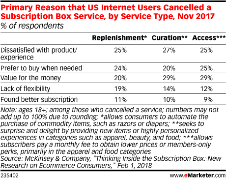 Primary Reason that US Internet Users Cancelled a Subscription Box Service, by Service Type, Nov 2017 (% of respondents)