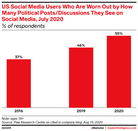 US Social Media Users Who Are Worn Out by How Many Political Posts/Discussions They See on Social Media, July 2020 (% of respondents)