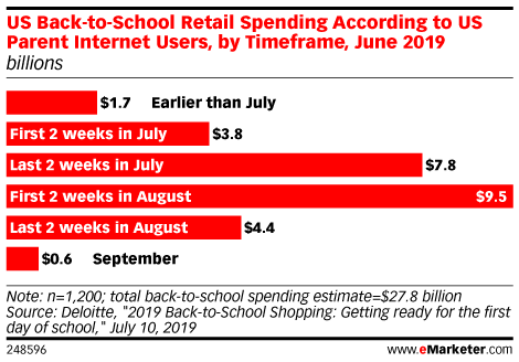 Average Amount that US Parent Internet Users Spend on Back-to-School Shopping, by Timeframe, June 2019 (billions)