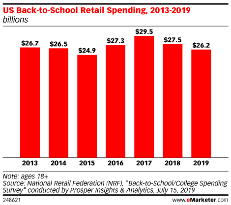 US Back-to-School Retail Spending, 2013-2019 (billions)