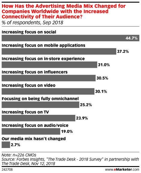 How Has the Advertising Media Mix Changed for Companies Worldwide with the Increased Connectivity of Their Audience? (% of respondents, Sep 2018)