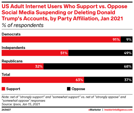 US Adult Internet Users Who Support vs. Oppose Social Media Suspending or Deleting Donald Trump's Accounts, by Party Affiliation, Jan 2021 (% of respondents)