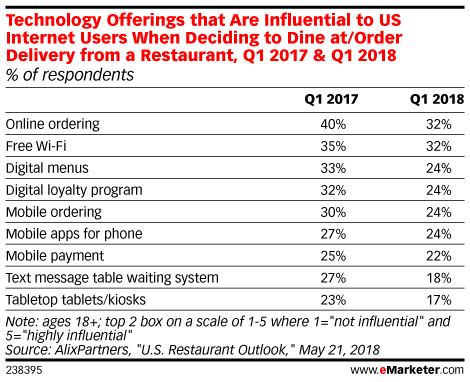 Technology Offerings that Are Influential to US Internet Users When Deciding to Dine at/Order Delivery from a Restaurant, Q1 2017 & Q1 2018 (% of respondents)
