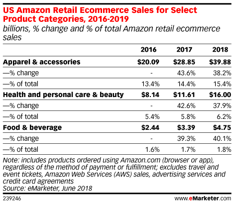 US Amazon Retail Ecommerce Sales for Select Product Categories, 2016-2019 (billions, % change and % of total Amazon retail ecommerce sales)