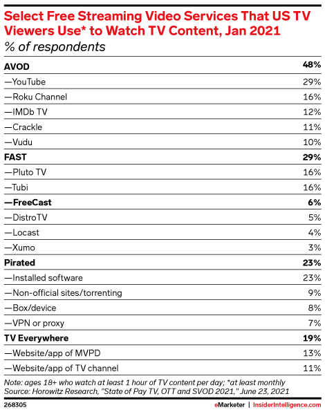 Select Free Streaming Video Services That US TV Viewers Use* to Watch TV Content, Jan 2021 (% of respondents)