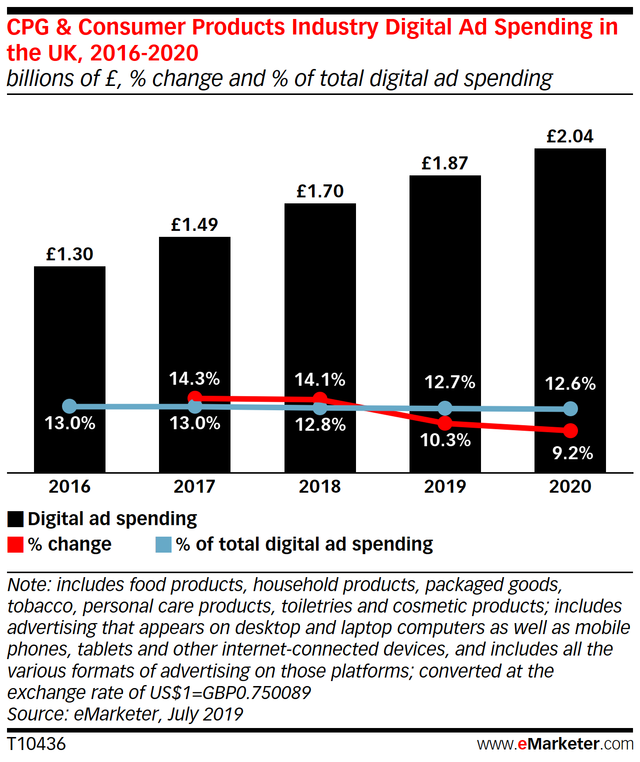 UK CPG Industry's Digital Ad Spending - eMarketer Trends, Forecasts & Statistics