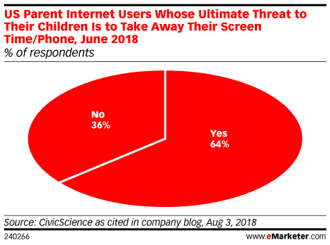 US Parent Internet Users Whose Ultimate Threat to Their Children Is to Take Away Their Screen Time/Phone, June 2018 (% of respondents)
