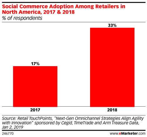 Social Commerce Adoption Among Retailers in North America graph from eMarketer.
