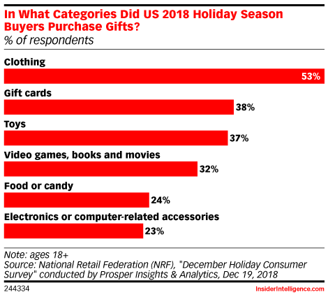 In What Categories Did US 2018 Holiday Season Buyers Purchase Gifts? (% of respondents)