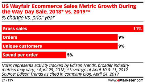 US Wayfair Ecommerce Sales Metric Growth During the Way Day Sale, 2018* vs. 2019** (% change vs. prior year)