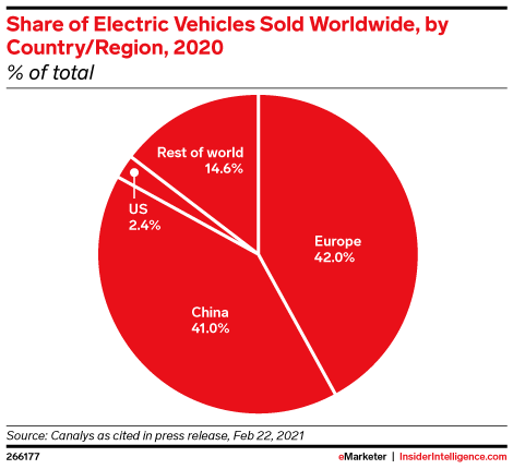 Share of Electric Vehicles Sold Worldwide, by Country/Region, 2020 (% of total)