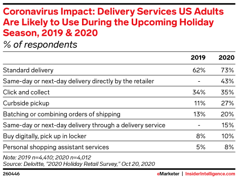 Coronavirus Impact: Delivery Services US Adults Are Likely to Use During the Upcoming Holiday Season, 2019 & 2020 (% of respondents)