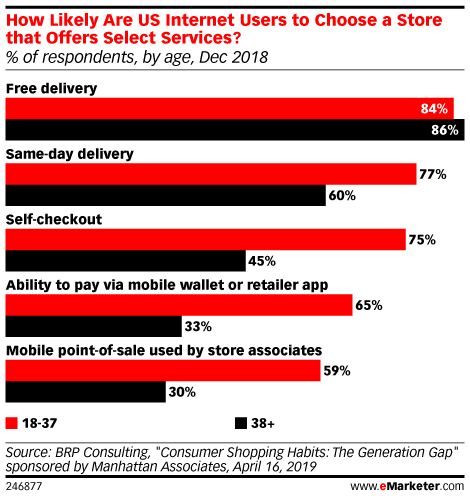 How Likely Are US Internet Users to Choose a Store that Offers Select Services? (% of respondents, by age, Dec 2018)