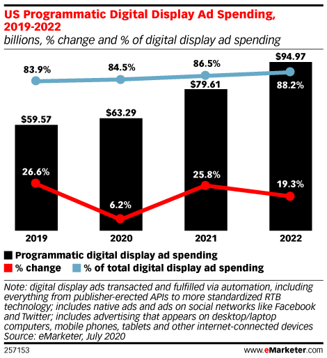 US Programmatic Digital Display Ad Spending, 2019-2022 (billions, % change and % of digital display ad spending)