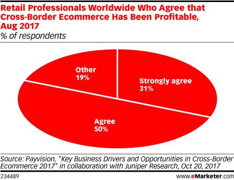 Retail Professionals Worldwide Who Agree that Cross-Border Ecommerce Has Been Profitable, Aug 2017 (% of respondents)