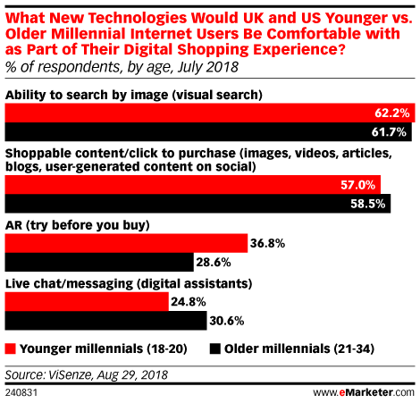 What New Technologies Would UK and US Younger vs. Older Millennial Internet Users Be Comfortable with as Part of Their Digital Shopping Experience? July 2018 (% of respondents in each group)