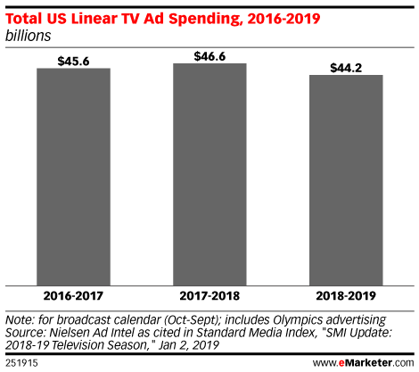 Total US Linear TV Ad Spending, 2016-2019 (billions)
