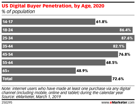 How Digital Usage Fits into Teens' Buying Habits - eMarketer Trends, Forecasts & Statistics