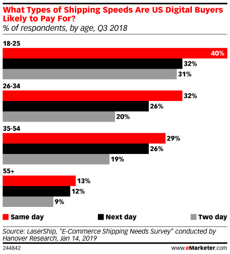 eMarketer Podcast: The Cost of Next-Day Delivery, Walmart Sells ModCloth, and How Customers Feel About J.Crew, Gap - eMarketer Trends, Forecasts & Statistics