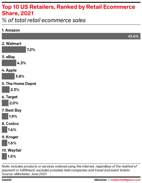 Top 10 US Retailers, Ranked by Retail Ecommerce Share, 2021 (% of total retail ecommerce sales)