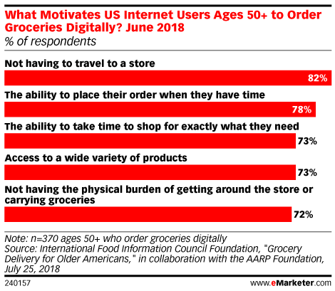 What Motivates US Internet Users Ages 50+ to Order Groceries Digitally?, June 2018 (% of respondents)