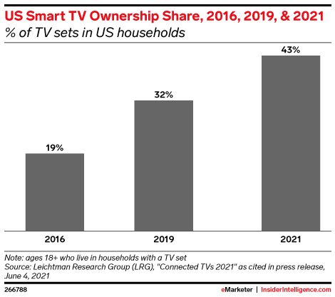 US Smart TV Ownership Share, 2016, 2019, & 2021 (% of TV sets in US households)
