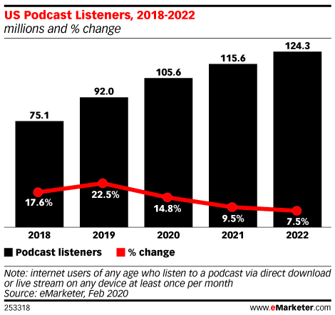 US Podcast Listeners, 2018-2022 (millions and % change)