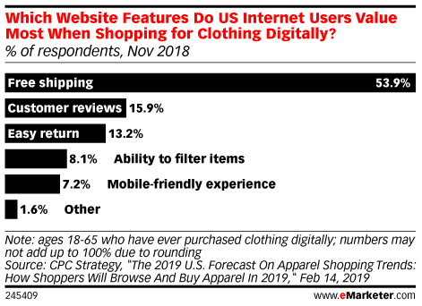 Which Website Features Do US Internet Users Value Most When Shopping for Clothing Digitally? (% of respondents, Nov 2018)