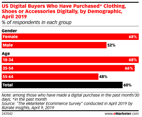 US Digital Buyers Who Have Purchased* Clothing, Shoes or Accessories Digitally, by Demographic, April 2019 (% of respondents in each group)
