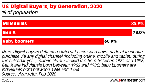 US Digital Buyers, by Generation, 2020 (% of population)