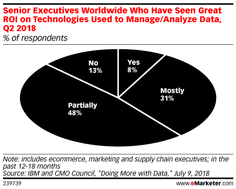 Senior Executives Worldwide Who Have Seen Great ROI on Technologies Used to Manage/Analyze Data, Q2 2018 (% of respondents)