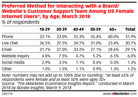 Preferred Method for Interacting with a Brand/Website's Customer Support Team Among US Internet Users, by Age, March 2018 (% of respondents)