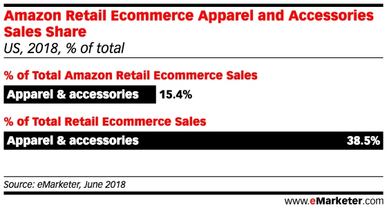 Amazon Moves Closer to Becoming Top Retailer in US Apparel