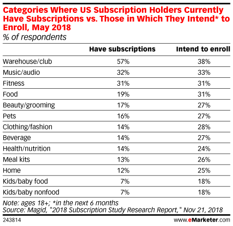 Categories Where US Subscription Holders Currently Have Subscriptions vs. Those in Which They Intend* to Enroll, May 2018 (% of respondents)