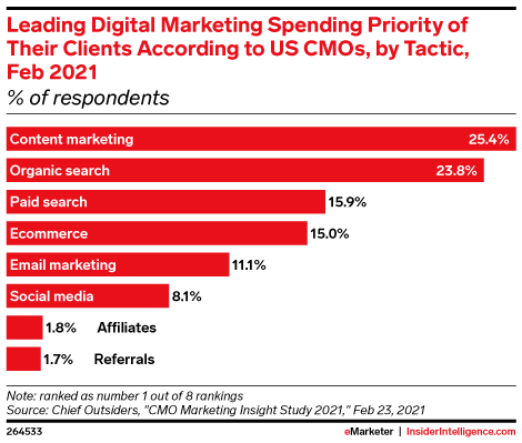 Leading Digital Marketing Spending Priority of Their Clients According to US CMOs, by Tactic, Feb 2021 (% of respondents)