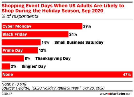 Shopping Event Days When US Adults Are Likely to Shop During the Holiday Season, Sep 2020 (% of respondents)