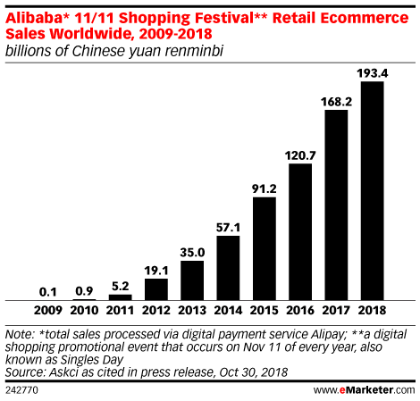 Alibaba* 11/11 Shopping Festival** Retail Ecommerce Sales Worldwide, 2009-2018 (billions of Chinese yuan renminbi)