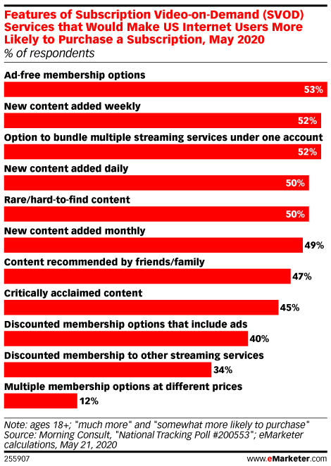 Features of Subscription Video-on-Demand (SVOD) Services that Would Make US Internet Users More Likely to Purchase a Subscription, May 2020 (% of respondents)
